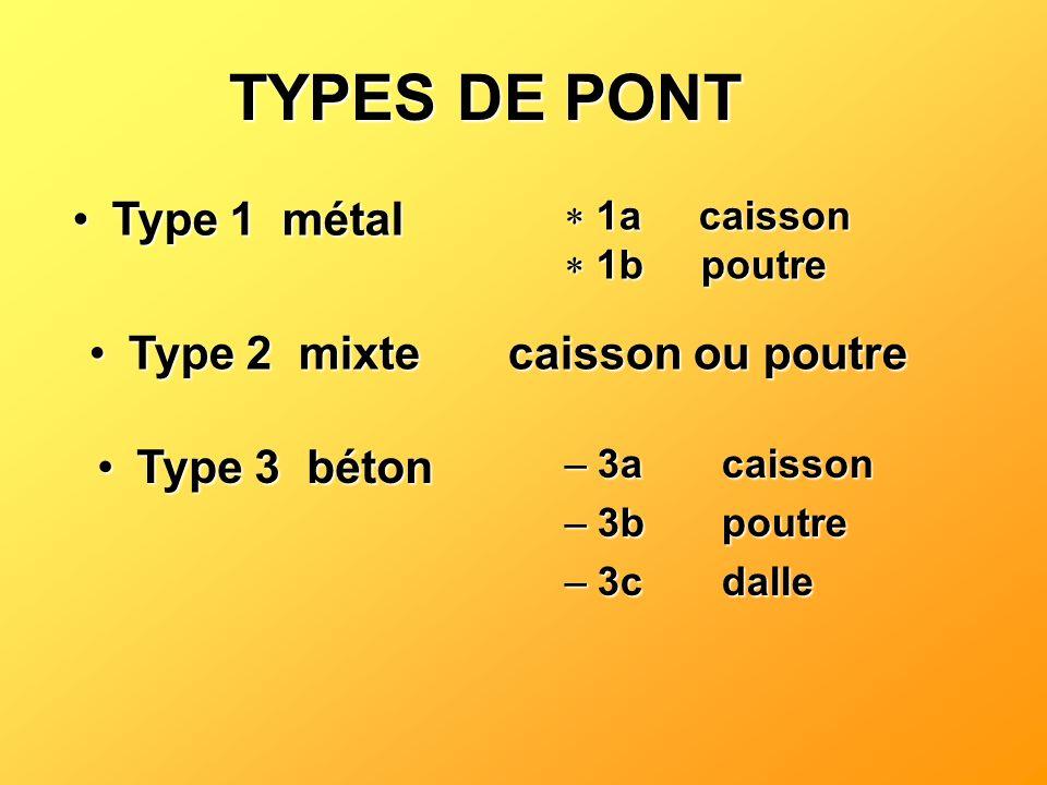 Type 1métalType 1métal 1a caisson 1a caisson 1b poutre 1b poutre Type 2mixte caisson ou poutreType 2mixte caisson ou poutre Type 3bétonType 3béton –3a