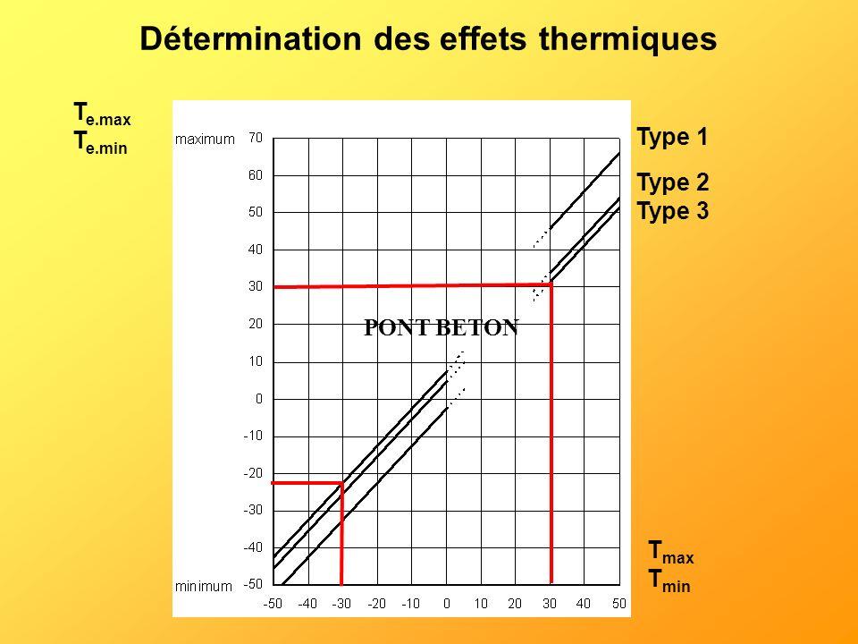T max T min T e.max T e.min Type 1 Type 2 Type 3 PONT BETON Détermination des effets thermiques