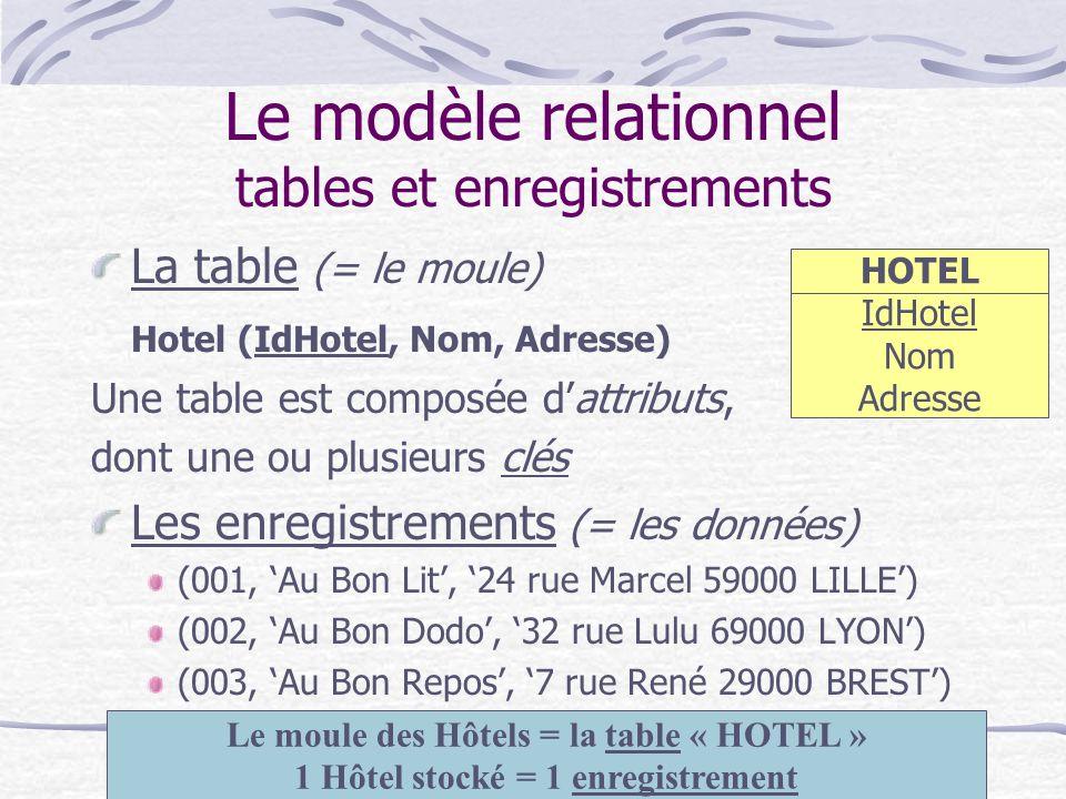 IAE PARIS - DESS CAAE MBA Systèmes d'information -Janvier 200410 Le modèle relationnel tables et enregistrements La table (= le moule) Hotel (IdHotel,
