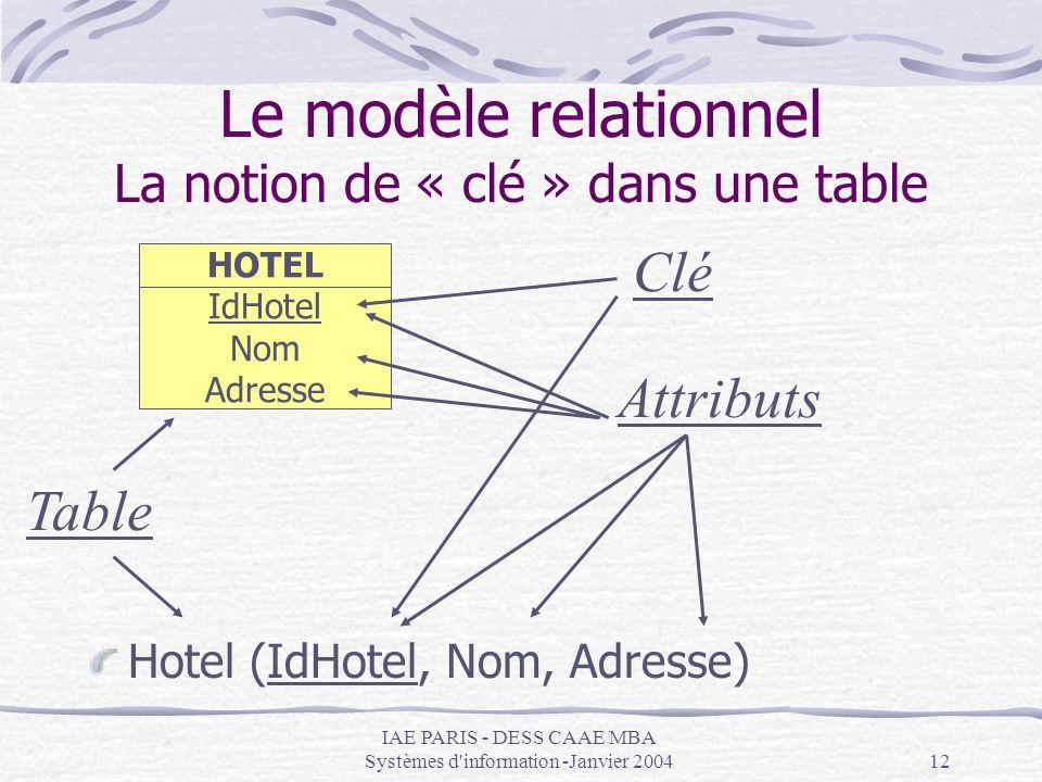 IAE PARIS - DESS CAAE MBA Systèmes d'information -Janvier 200412 Le modèle relationnel La notion de « clé » dans une table Hotel (IdHotel, Nom, Adress