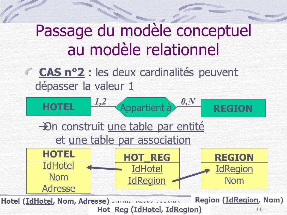 IAE PARIS - DESS CAAE MBA Systèmes d'information -Janvier 200414 Passage du modèle conceptuel au modèle relationnel CAS n°2 : les deux cardinalités pe