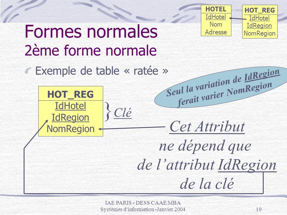 IAE PARIS - DESS CAAE MBA Systèmes d'information -Janvier 200419 Formes normales 2ème forme normale Exemple de table « ratée » HOT_REG IdHotel IdRegio