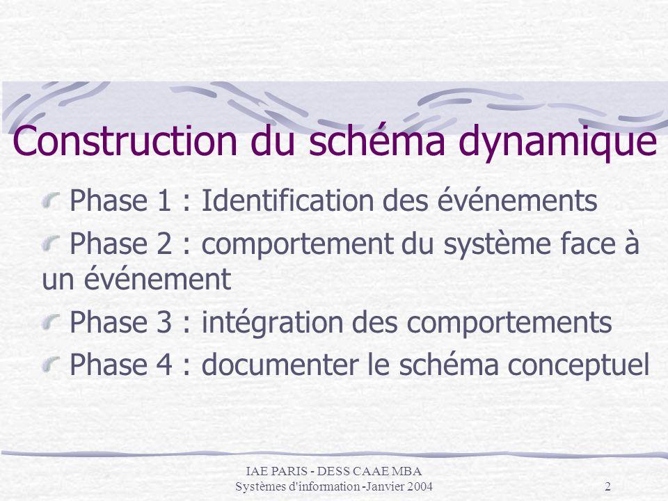 IAE PARIS - DESS CAAE MBA Systèmes d information -Janvier 200423 Intégration des différentes descriptions du comportement Intégration obtenue en faisant l´union des transitions dans un même graphe Chaque objet remora = une entité ou une relation du modèle Présent une seule fois, opération la concernant convergent vers l´objet Complétude : vérification que le cycle de vie de tout objet est couvert par une partie du schéma statiqe décrivant le comportement du système en dynamique et vice versa.