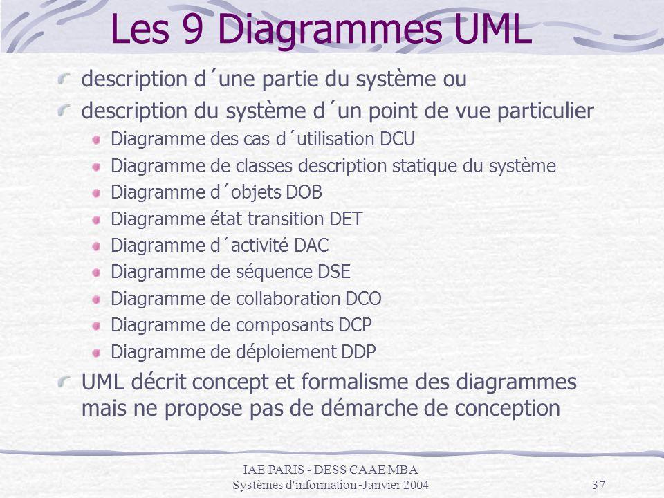 IAE PARIS - DESS CAAE MBA Systèmes d'information -Janvier 200437 Les 9 Diagrammes UML description d´une partie du système ou description du système d´