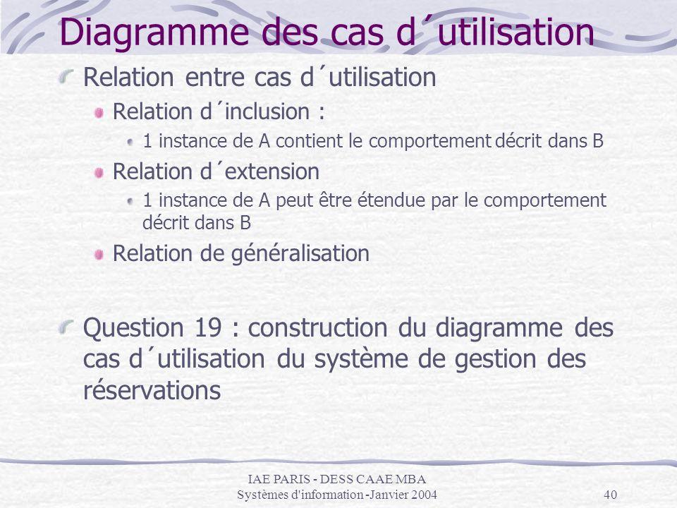 IAE PARIS - DESS CAAE MBA Systèmes d'information -Janvier 200440 Diagramme des cas d´utilisation Relation entre cas d´utilisation Relation d´inclusion