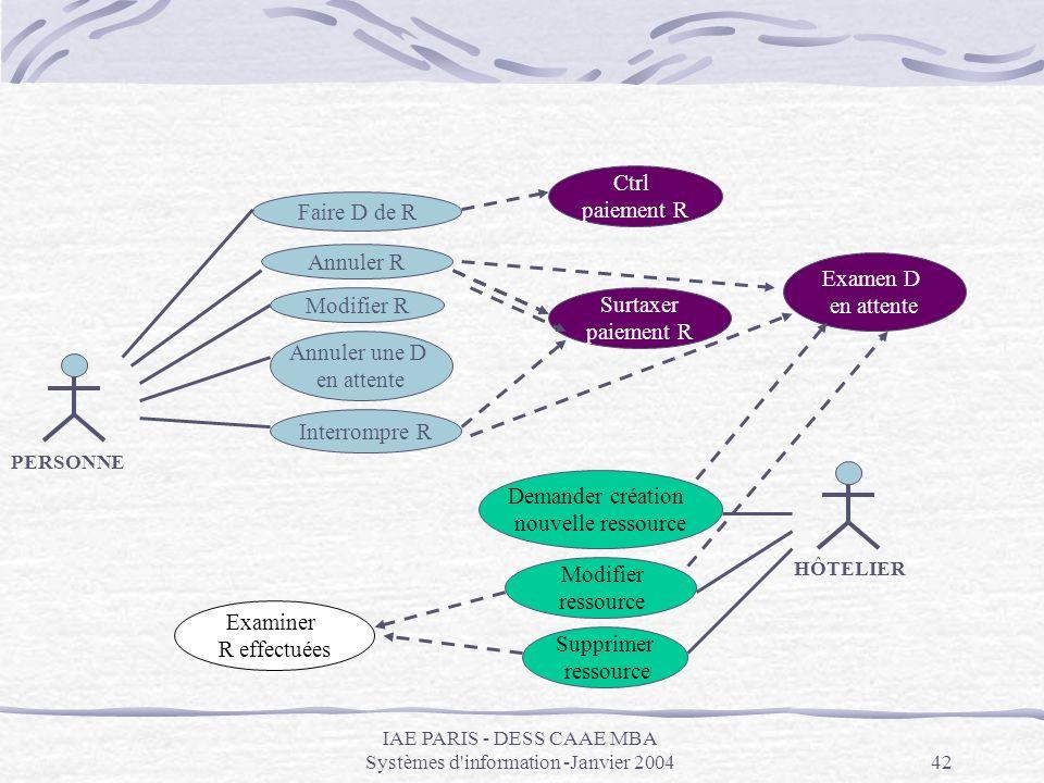 IAE PARIS - DESS CAAE MBA Systèmes d'information -Janvier 200442 PERSONNE Faire D de R Annuler R Modifier R Annuler une D en attente Interrompre R HÔT