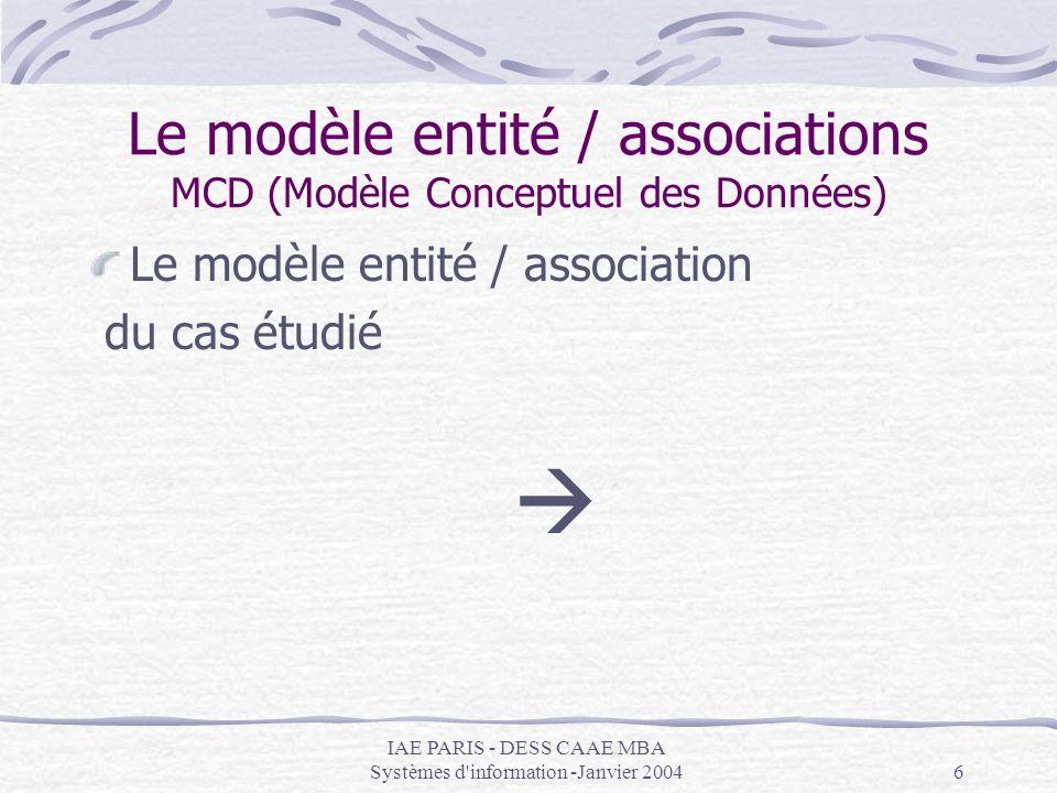 IAE PARIS - DESS CAAE MBA Systèmes d information -Janvier 200417 Formes normales 1ère forme normale Exemple (suite) On préfèrera Hotel (IdHotel, Nom, Adresse) (001, Au Bon Lit, 24 rue Marcel 59000 LILLE) (002, Au Bon Dodo, 32 rue Lulu 69000 LYON) Hot_Reg (IdHotel, IdRegion) (001, 01) (001, 02) (002, 01) (002, 02) (002, 03) HOTEL IdHotel Nom Adresse REGION IdRegion Nom HOT_REG IdHotel IdRegion