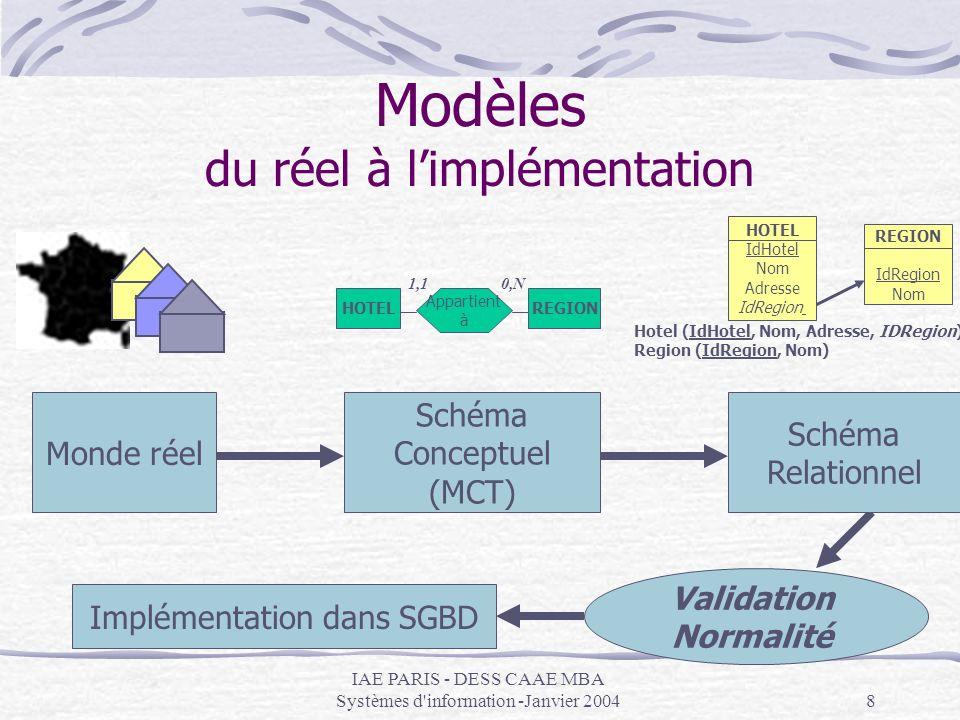 IAE PARIS - DESS CAAE MBA Systèmes d information -Janvier 20049 Le modèle relationnel présentation But : exprimer le modèle conceptuel sous forme de « relations » On utilise pour cela des « tables » : ce sont des « moules » pour les futures données qui seront stockées Chaque table (= moule) est composée dattributs (= rubriques) Chaque table contiendra des enregistrements (= données) HOTEL IdHotel Nom Adresse IdRegion REGION IdRegion Nom Hotel (IdHotel, Nom, Adresse, IDRegion) Region (IdRegion, Nom)
