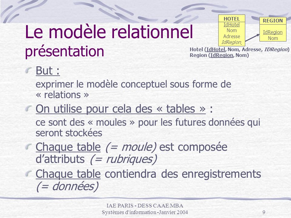 IAE PARIS - DESS CAAE MBA Systèmes d'information -Janvier 20049 Le modèle relationnel présentation But : exprimer le modèle conceptuel sous forme de «