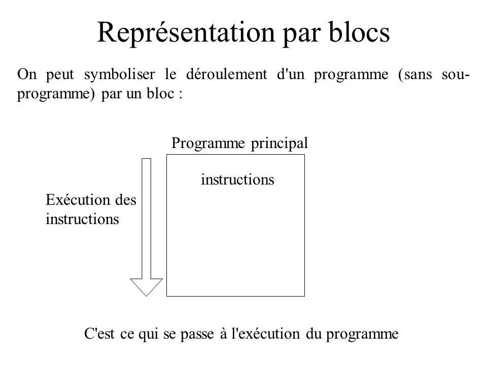 Représentation par blocs On peut symboliser le déroulement d'un programme (sans sou- programme) par un bloc : instructions Programme principal Exécuti