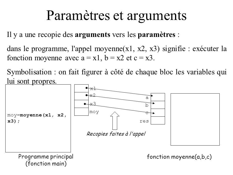 Paramètres et arguments Il y a une recopie des arguments vers les paramètres : dans le programme, l'appel moyenne(x1, x2, x3) signifie : exécuter la f
