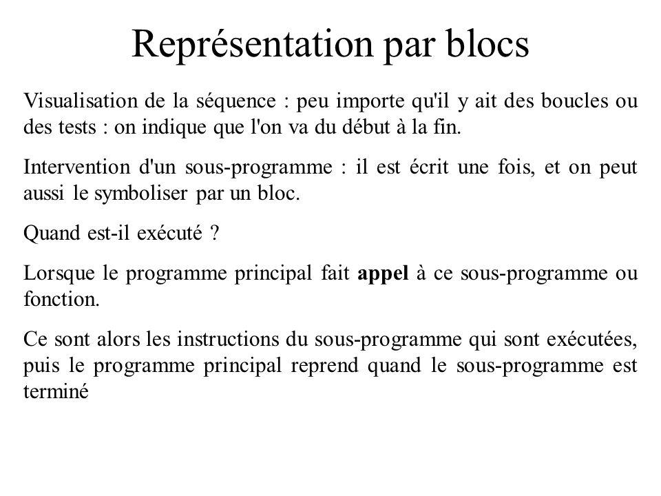 Représentation par blocs Visualisation de la séquence : peu importe qu'il y ait des boucles ou des tests : on indique que l'on va du début à la fin. I