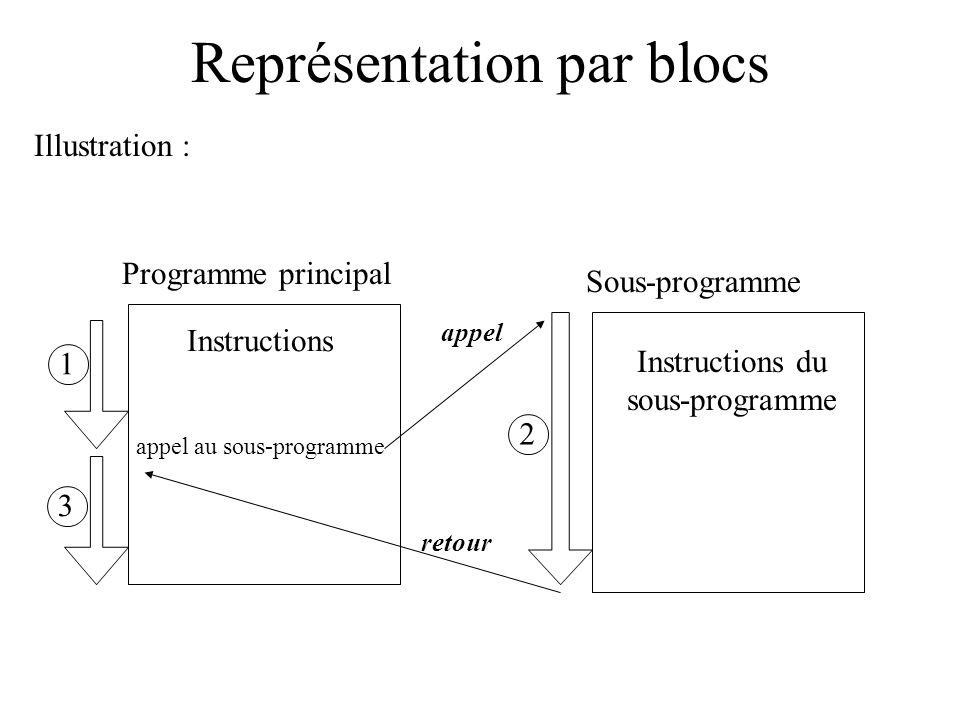 Représentation par blocs De la même manière : on peut appeler plusieurs fois une même fonction à partir d un programme, un programme peut appeler plusieurs fonctions différentes, une fonction peut elle-même appeler une fonction.