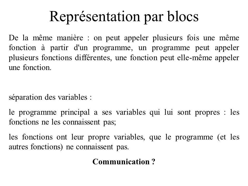 Représentation par blocs De la même manière : on peut appeler plusieurs fois une même fonction à partir d'un programme, un programme peut appeler plus