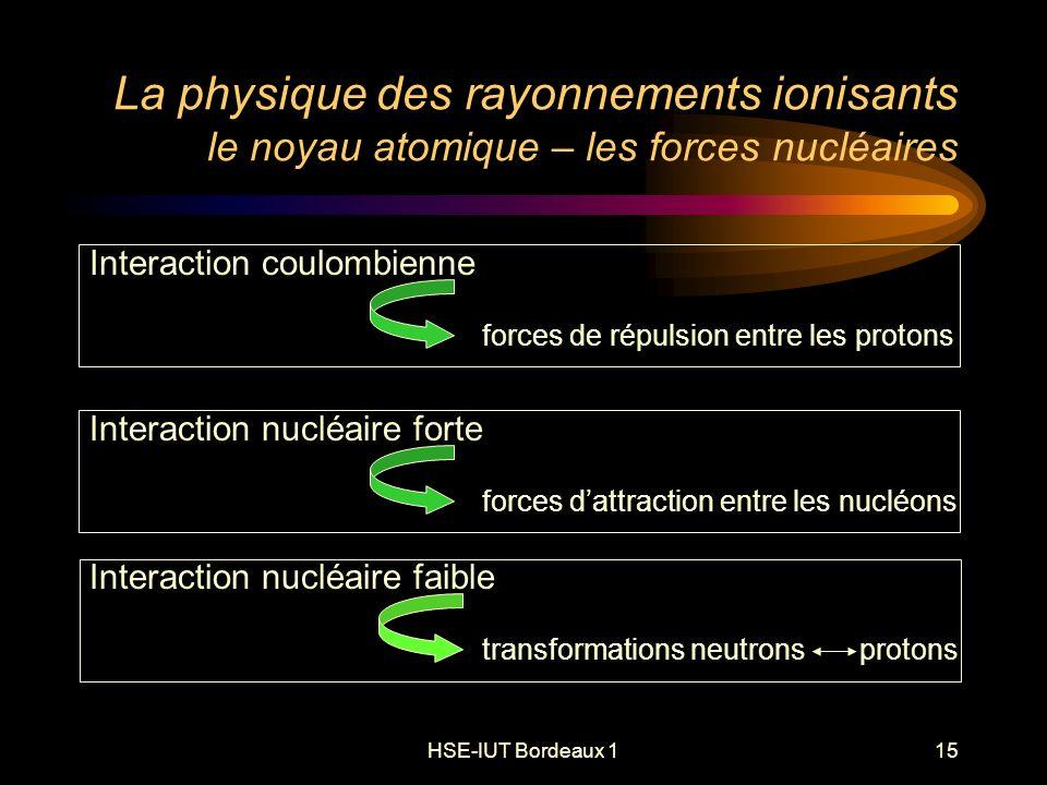 HSE-IUT Bordeaux 115 La physique des rayonnements ionisants le noyau atomique – les forces nucléaires Interaction coulombienne forces de répulsion entre les protons Interaction nucléaire forte forces dattraction entre les nucléons Interaction nucléaire faible transformations neutrons protons