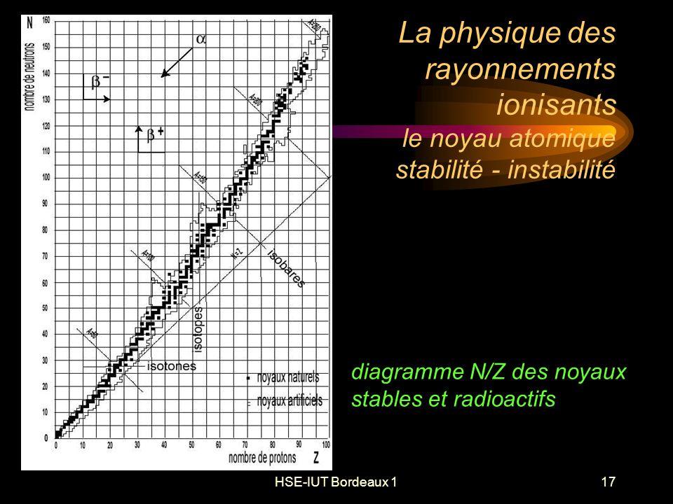 HSE-IUT Bordeaux 117 La physique des rayonnements ionisants le noyau atomique stabilité - instabilité diagramme N/Z des noyaux stables et radioactifs