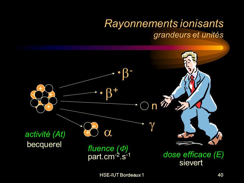 HSE-IUT Bordeaux 140 Rayonnements ionisants grandeurs et unités - + + + + + + + + n activité (At) fluence ( ) dose efficace (E) becquerel part.cm -2.s -1 sievert