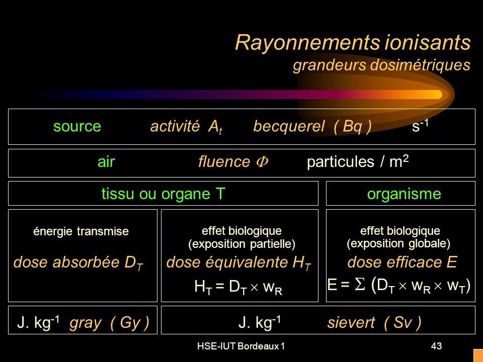 HSE-IUT Bordeaux 143 Rayonnements ionisants grandeurs dosimétriques tissu ou organe Torganisme énergie transmise dose absorbée D T J.