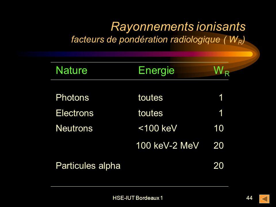 HSE-IUT Bordeaux 144 Rayonnements ionisants facteurs de pondération radiologique ( W R ) Nature Energie W R Photons toutes 1 Electrons toutes 1 Neutrons <100 keV 10 100 keV-2 MeV 20 Particules alpha 20