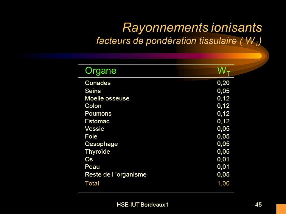 HSE-IUT Bordeaux 145 Rayonnements ionisants facteurs de pondération tissulaire ( W T ) Organe W T Gonades 0,20 Seins 0,05 Moelle osseuse 0,12 Colon 0,12 Poumons 0,12 Estomac0,12 Vessie0,05 Foie0,05 Oesophage0,05 Thyroïde 0,05 Os 0,01 Peau0,01 Reste de l organisme 0,05 Total 1,00