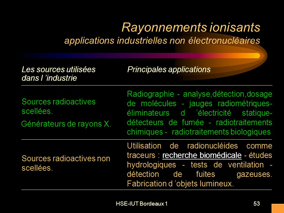 HSE-IUT Bordeaux 153 Rayonnements ionisants applications industrielles non électronucléaires Les sources utilisées dans l industrie Générateurs de rayons X.
