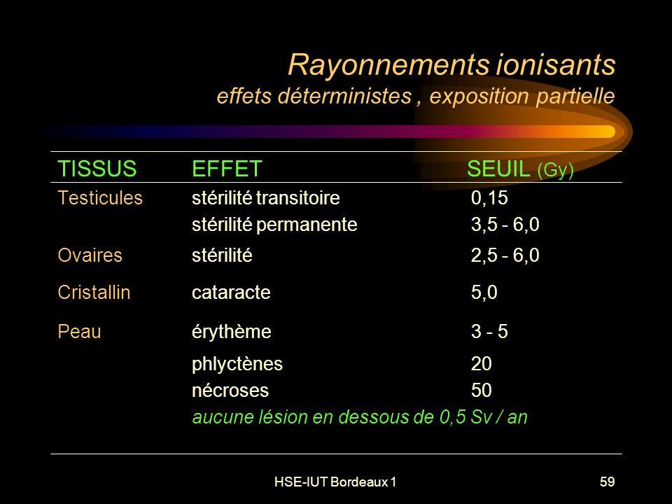 HSE-IUT Bordeaux 159 Rayonnements ionisants effets déterministes, exposition partielle TISSUSEFFET SEUIL (Gy) Testicules stérilité transitoire 0,15 stérilité permanente 3,5 - 6,0 Ovaires stérilité 2,5 - 6,0 Cristallin cataracte 5,0 Peau érythème 3 - 5 phlyctènes 20 nécroses 50 aucune lésion en dessous de 0,5 Sv / an