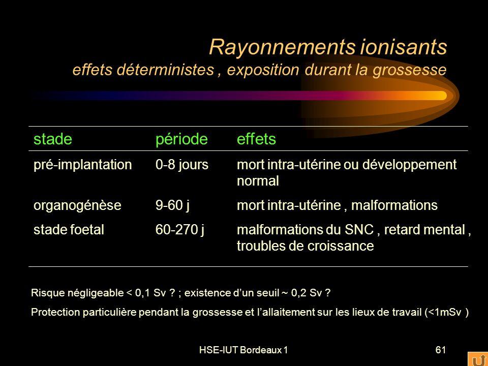 HSE-IUT Bordeaux 161 Rayonnements ionisants effets déterministes, exposition durant la grossesse stadepériodeeffets pré-implantation0-8 joursmort intra-utérine ou développement normal organogénèse9-60 jmort intra-utérine, malformations stade foetal60-270 jmalformations du SNC, retard mental, troubles de croissance Risque négligeable < 0,1 Sv .