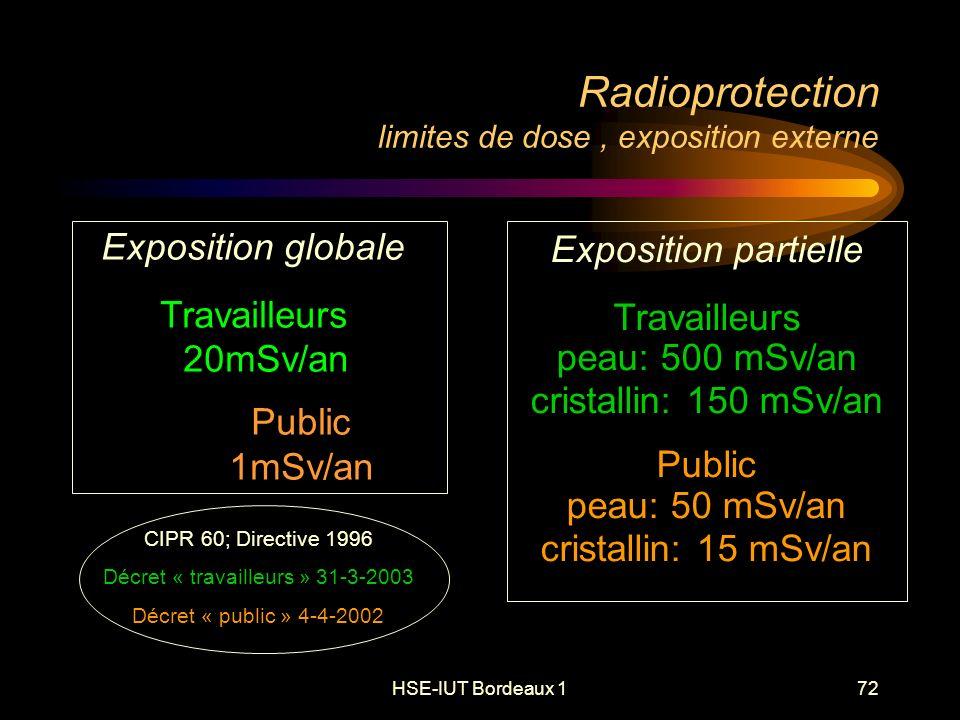 HSE-IUT Bordeaux 172 Radioprotection limites de dose, exposition externe Exposition globale Travailleurs 20mSv/an Public 1mSv/an Exposition partielle Travailleurs peau: 500 mSv/an cristallin: 150 mSv/an Public peau: 50 mSv/an cristallin: 15 mSv/an CIPR 60; Directive 1996 Décret « travailleurs » 31-3-2003 Décret « public » 4-4-2002