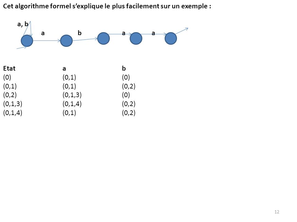Cet algorithme formel sexplique le plus facilement sur un exemple : a, b a baa Etatab (0)(0,1)(0) (0,1)(0,1)(0,2) (0,2)(0,1,3)(0) (0,1,3)(0,1,4)(0,2)