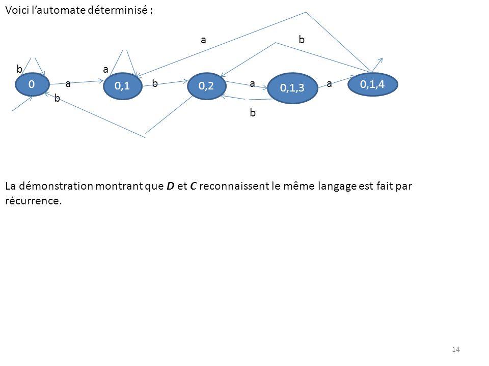Voici lautomate déterminisé : ab ba aba a b La démonstration montrant que D et C reconnaissent le même langage est fait par récurrence. 0 0,10,2 0,1,4