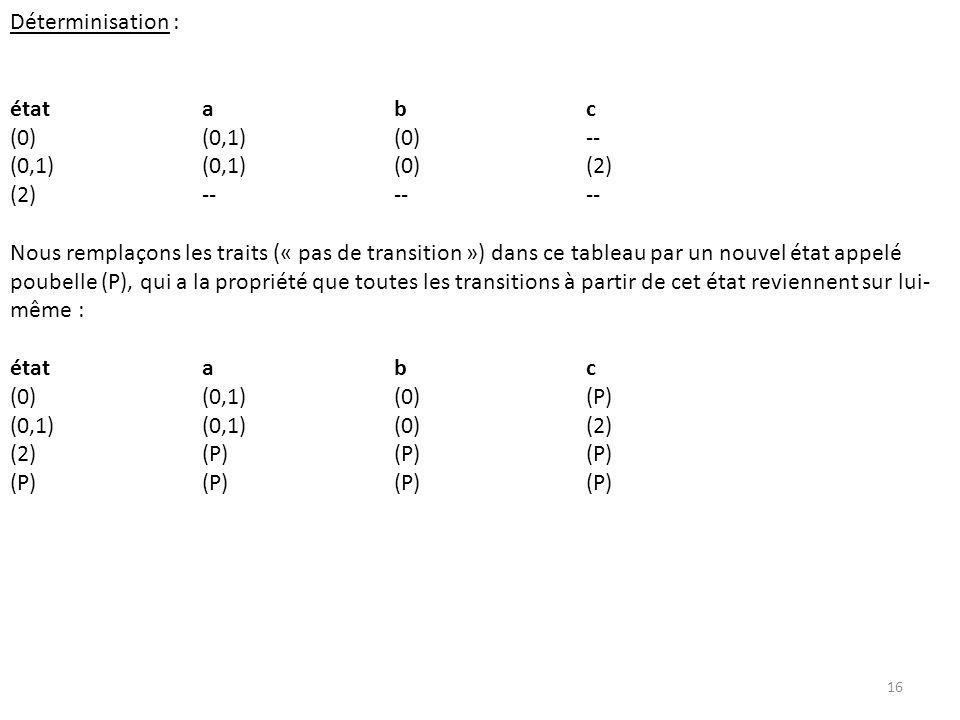 Déterminisation : étatabc (0)(0,1)(0)-- (0,1)(0,1)(0)(2) (2)------ Nous remplaçons les traits (« pas de transition ») dans ce tableau par un nouvel ét