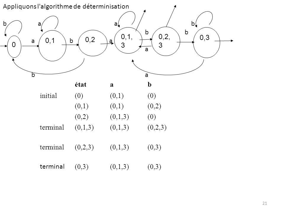 étatab initial(0)(0,1)(0) (0,1) (0,2) (0,1,3)(0) terminal(0,1,3) (0,2,3) terminal(0,2,3)(0,1,3)(0,3) terminal (0,3)(0,1,3)(0,3) Appliquons l'algorithm