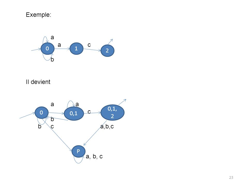 23 Exemple: a a c b Il devienta c b bca,b,c a, b, c 01 2 0 0,1 0,1, 2 P