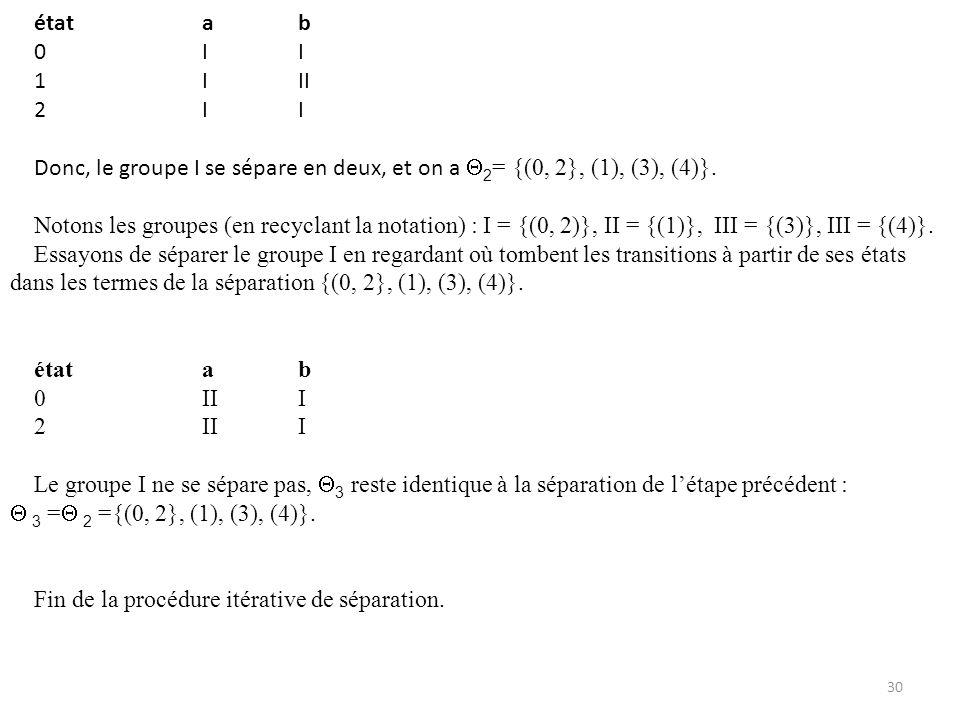 Voici les itérations quon a effectuées : Etape 1 : courant = {(0, 1, 2, 3), (4)} new = {(0, 1, 2}, (3), (4)} Etape 2 : courant = {(0, 1, 2}, (3), (4)} new = {(0, 2}, (1), (3), (4)} Etape 3 : courant = {(0, 2}, (1), (3), (4)} new = {(0, 2}, (1), (3), (4)}= final 31