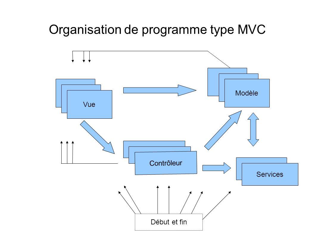 Organisation de programme type MVC Vue Modèle Contrôleur Services Début et fin
