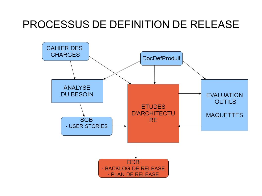 PROCESSUS DE DEFINITION DE RELEASE ANALYSE DU BESOIN ETUDES D'ARCHITECTU RE CAHIER DES CHARGES DocDefProduit SGB - USER STORIES DDR - BACKLOG DE RELEA