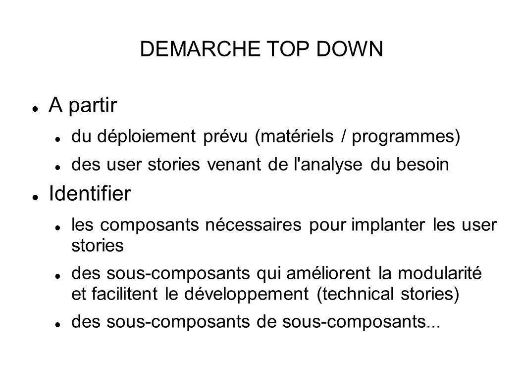 DEMARCHE TOP DOWN A partir du déploiement prévu (matériels / programmes) des user stories venant de l analyse du besoin Identifier les composants nécessaires pour implanter les user stories des sous-composants qui améliorent la modularité et facilitent le développement (technical stories) des sous-composants de sous-composants...