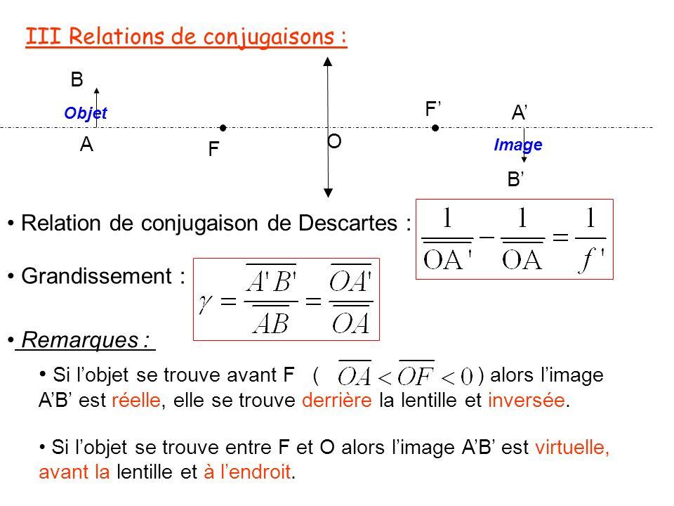 IV Construction graphique de limage dun objet AB: O F F A B A B Soit un objet AB, plan et perpendiculaire à laxe optique.
