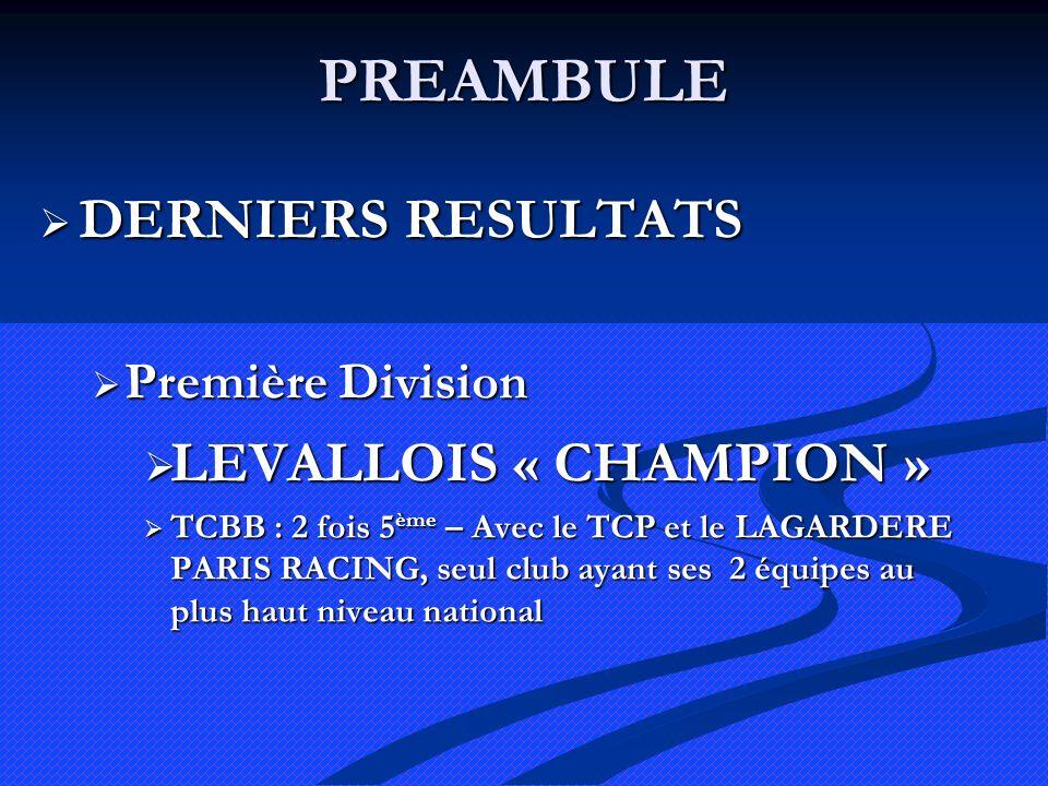PREAMBULE DERNIERS RESULTATS DERNIERS RESULTATS Première Division Première Division LEVALLOIS « CHAMPION » LEVALLOIS « CHAMPION » TCBB : 2 fois 5 ème – Avec le TCP et le LAGARDERE PARIS RACING, seul club ayant ses 2 équipes au plus haut niveau national TCBB : 2 fois 5 ème – Avec le TCP et le LAGARDERE PARIS RACING, seul club ayant ses 2 équipes au plus haut niveau national