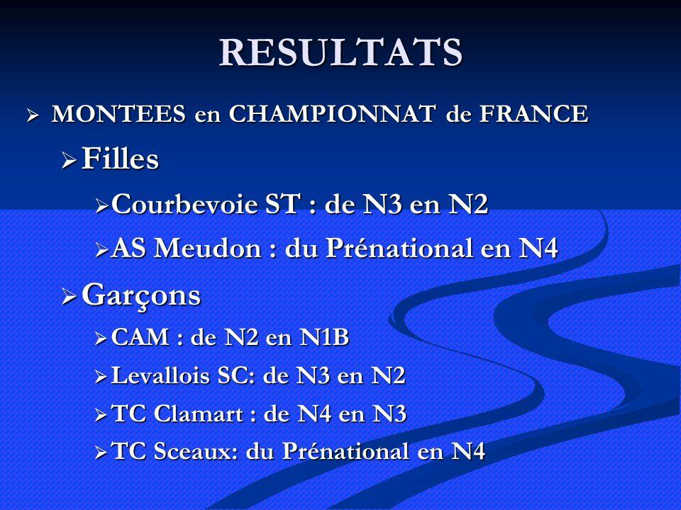 RESULTATS MONTEES en CHAMPIONNAT de FRANCE MONTEES en CHAMPIONNAT de FRANCE Filles Filles Courbevoie ST : de N3 en N2 Courbevoie ST : de N3 en N2 AS Meudon : du Prénational en N4 AS Meudon : du Prénational en N4 Garçons Garçons CAM : de N2 en N1B CAM : de N2 en N1B Levallois SC: de N3 en N2 Levallois SC: de N3 en N2 TC Clamart : de N4 en N3 TC Clamart : de N4 en N3 TC Sceaux: du Prénational en N4 TC Sceaux: du Prénational en N4
