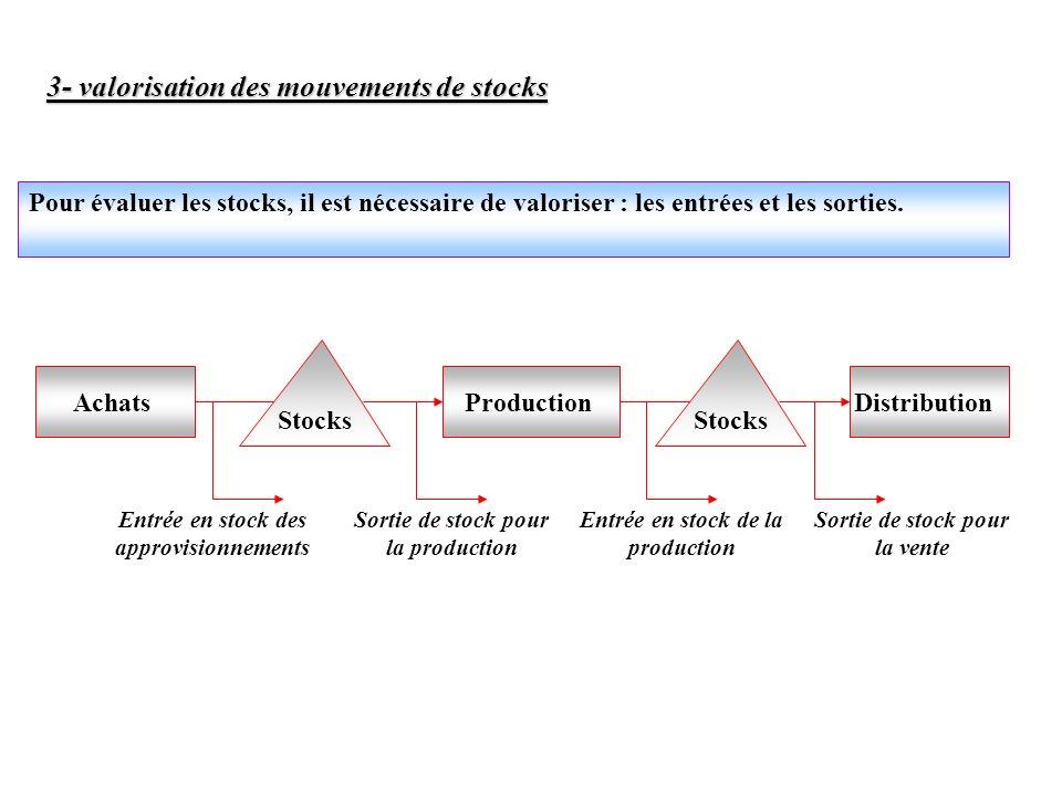 3- valorisation des mouvements de stocks Pour évaluer les stocks, il est nécessaire de valoriser : les entrées et les sorties. AchatsProductionDistrib