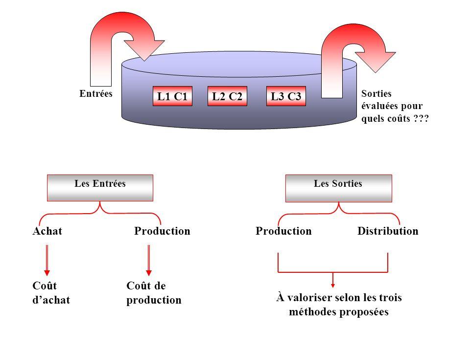 Les Entrées Achat Coût dachat Coût de production Production Les Sorties ProductionDistribution À valoriser selon les trois méthodes proposées EntréesS