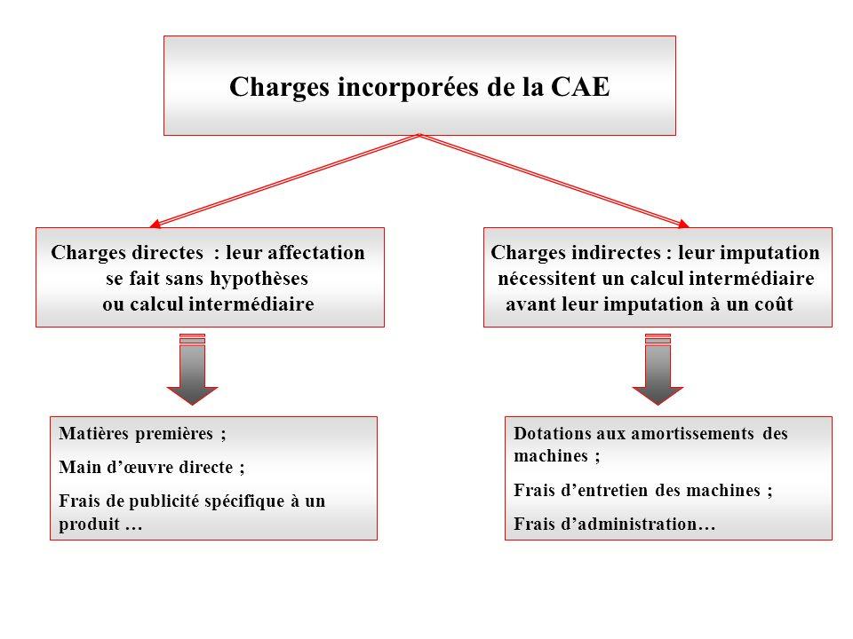 Charges incorporées de la CAE Charges directes : leur affectation se fait sans hypothèses ou calcul intermédiaire Charges indirectes : leur imputation