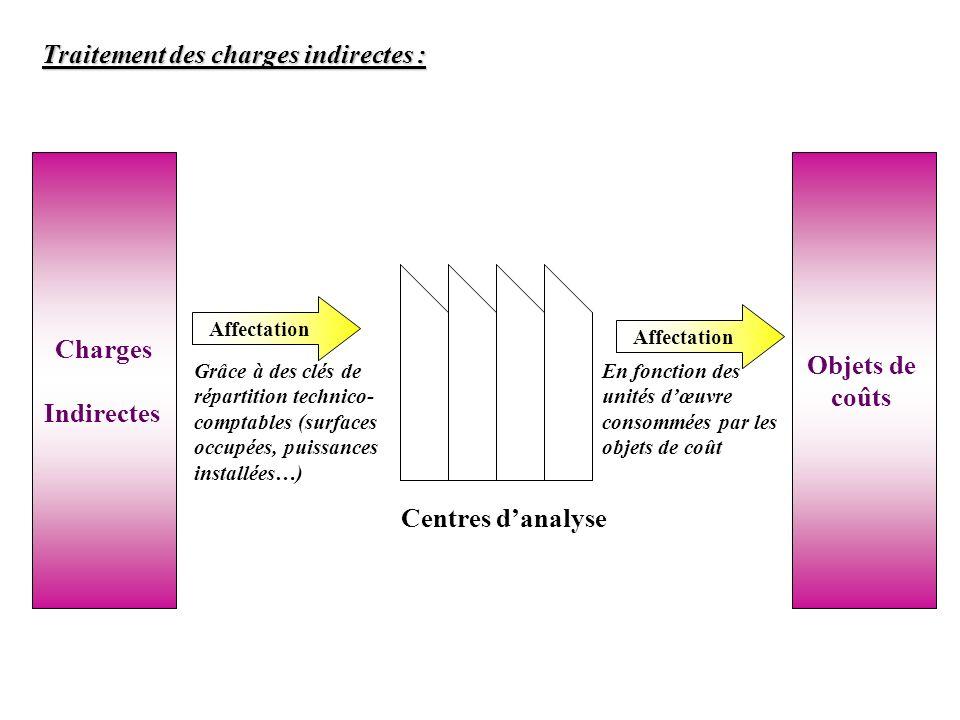 Traitement des charges indirectes : Charges Indirectes Affectation Centres danalyse Objets de coûts Affectation Grâce à des clés de répartition techni