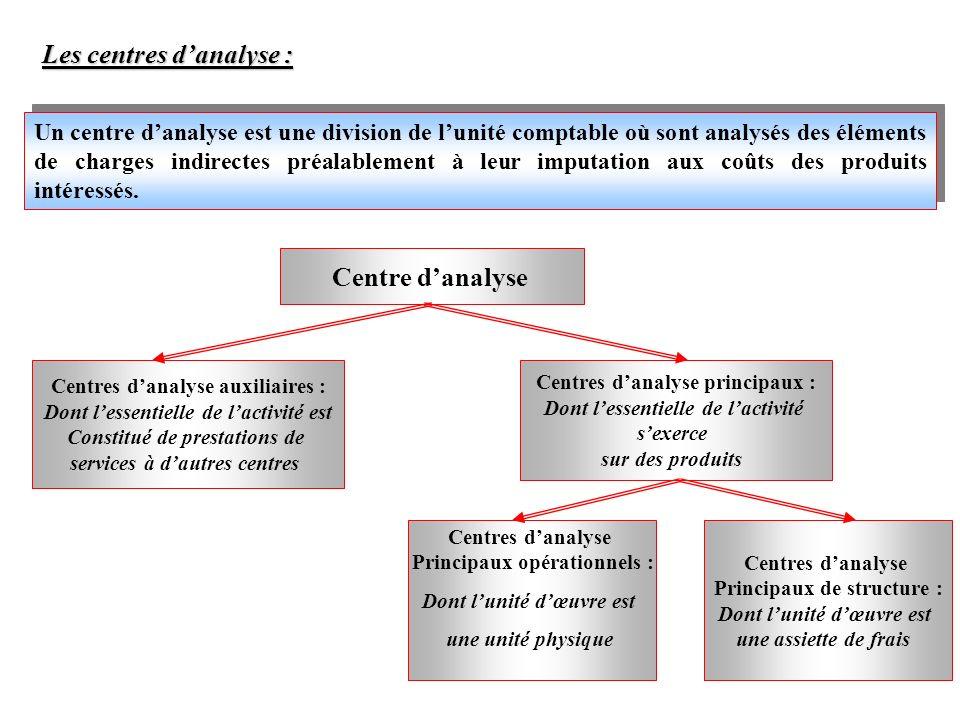 Les centres danalyse : Un centre danalyse est une division de lunité comptable où sont analysés des éléments de charges indirectes préalablement à leu