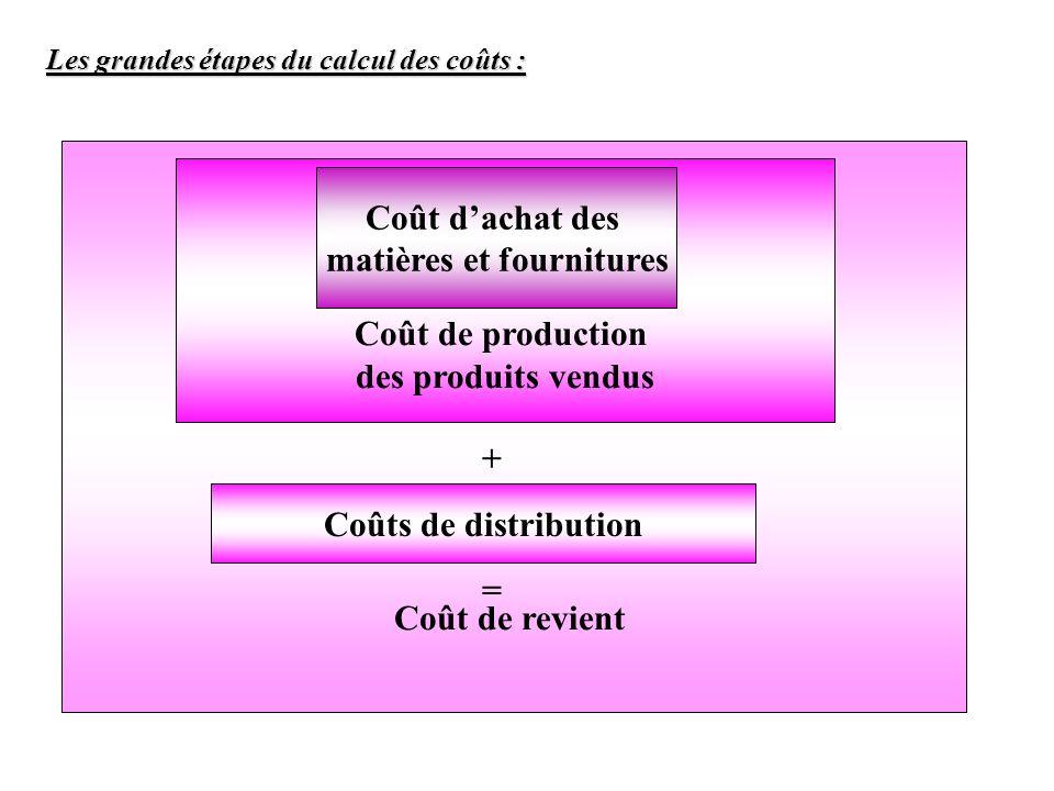 Les grandes étapes du calcul des coûts : Coût de revient Coût de production des produits vendus Coût dachat des matières et fournitures Coûts de distr