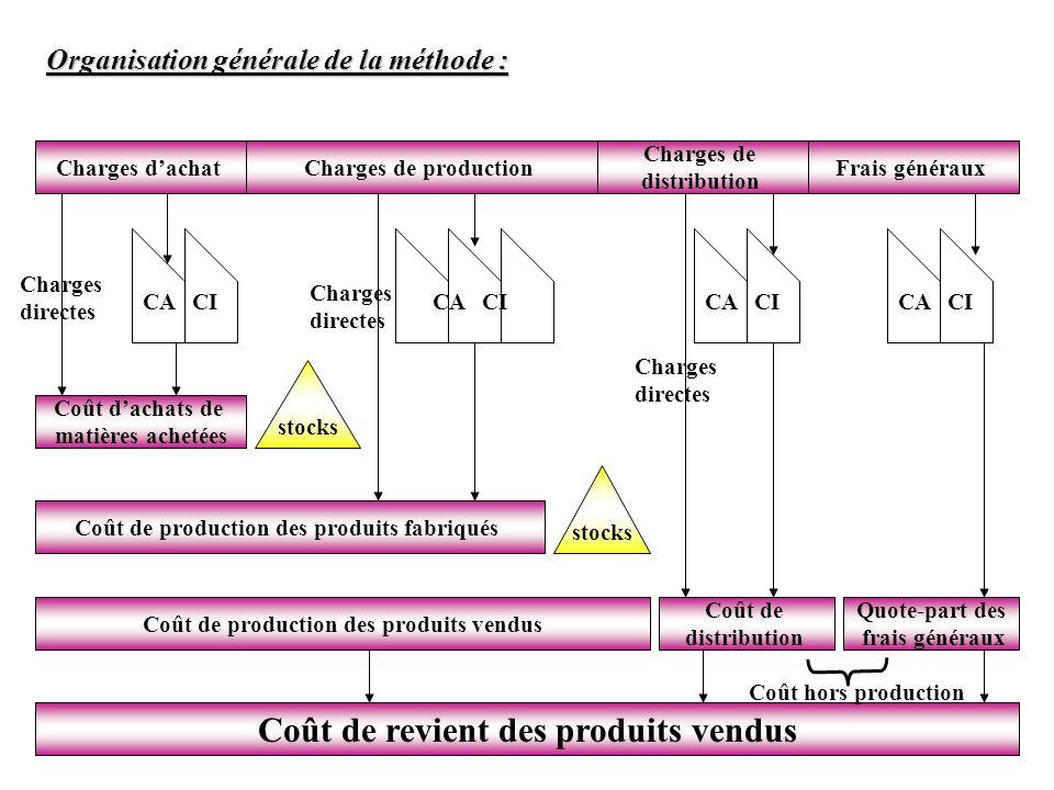 Organisation générale de la méthode : Charges dachatCharges de production Charges de distribution Frais généraux Coût dachats de matières achetées Coû