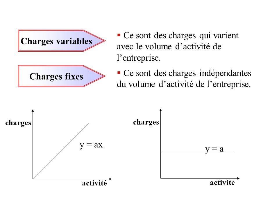 Charges variables Ce sont des charges qui varient avec le volume dactivité de lentreprise. Charges fixes Ce sont des charges indépendantes du volume d