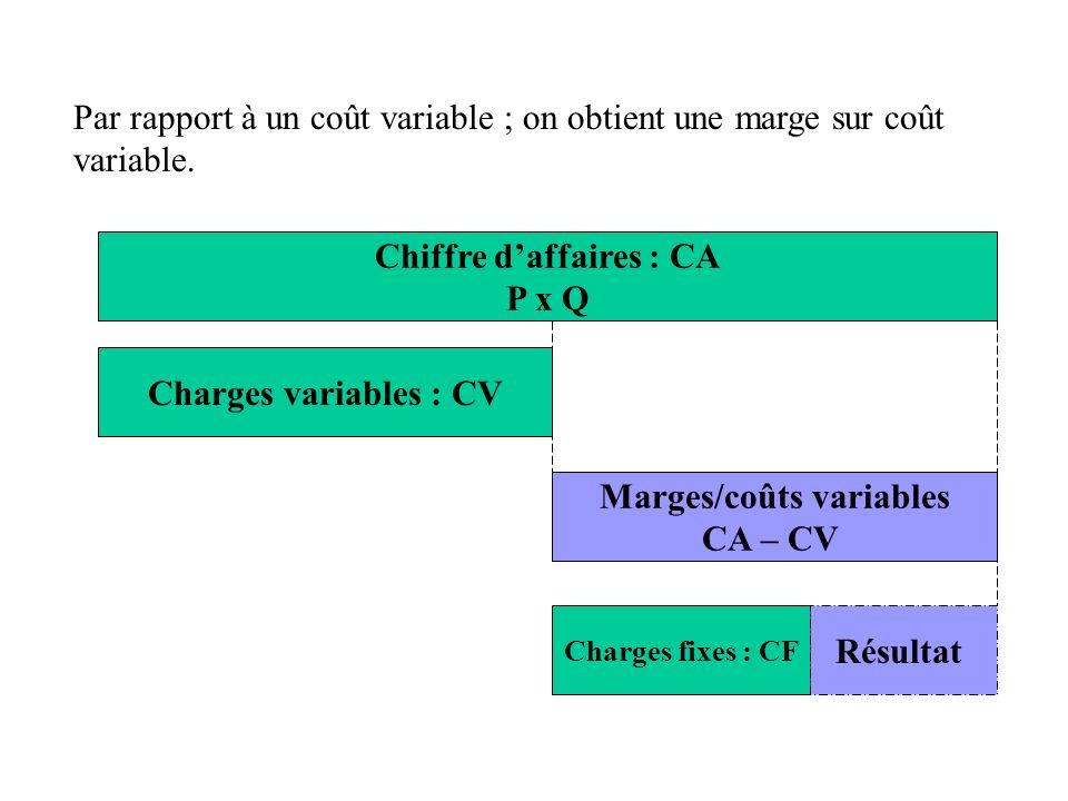 Par rapport à un coût variable ; on obtient une marge sur coût variable. Chiffre daffaires : CA P x Q Charges variables : CV Marges/coûts variables CA