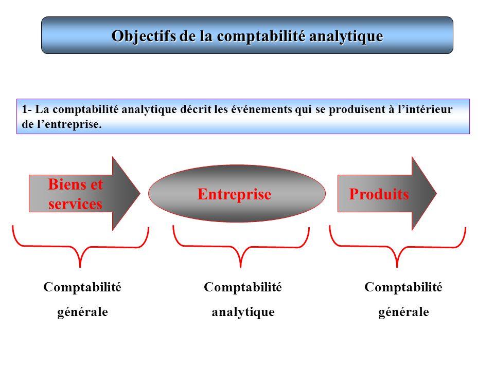 Objectifs de la comptabilité analytique 1- La comptabilité analytique décrit les événements qui se produisent à lintérieur de lentreprise. Entreprise